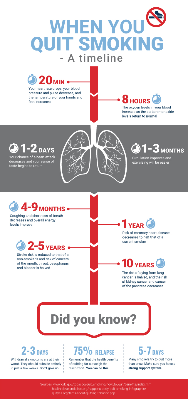What happens after you stop smoking: A timeline